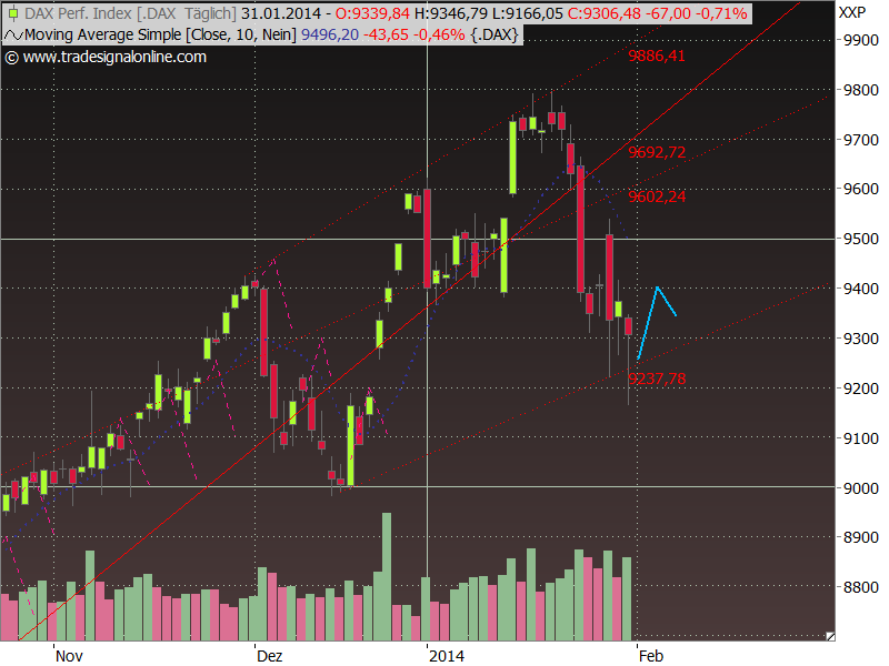 Dax Outlook 2014 W06