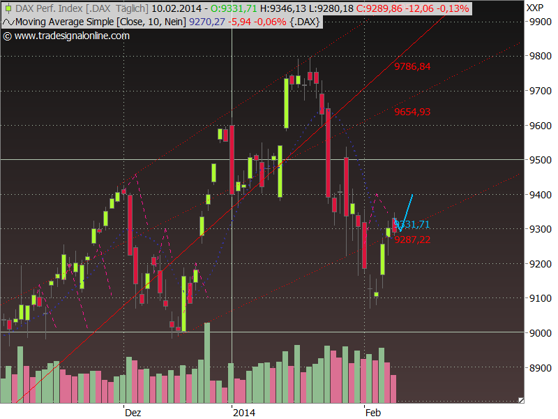 Dax Outlook 2014 W07