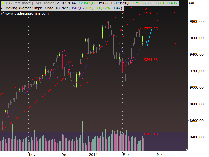 Dax Outlook 2014 W09