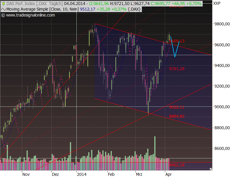 Dax Outlook 2014 W15