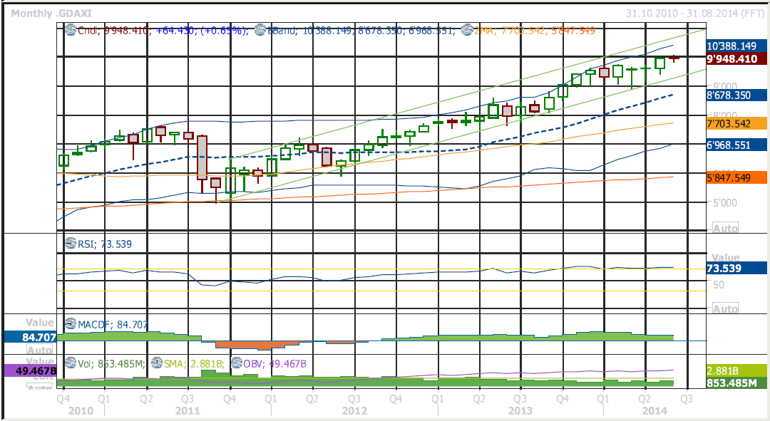 Technical Analysis Dax – June 2014