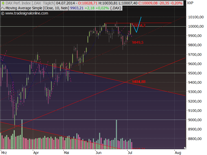 Dax Outlook 2014 W28