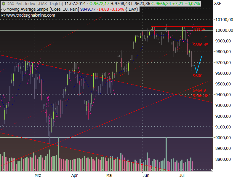 Dax Outlook 2014 W29