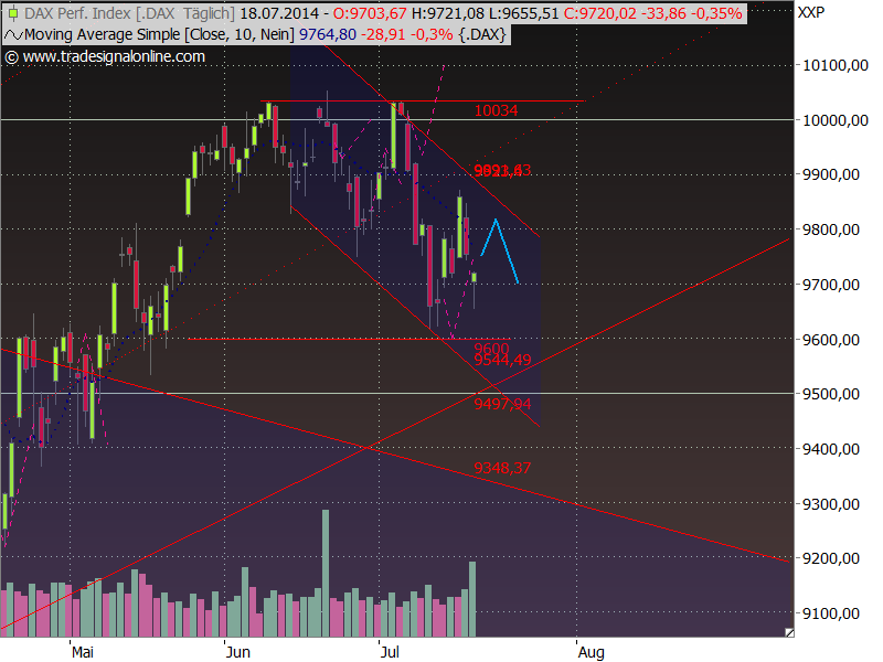 Dax Outlook 2014 W30