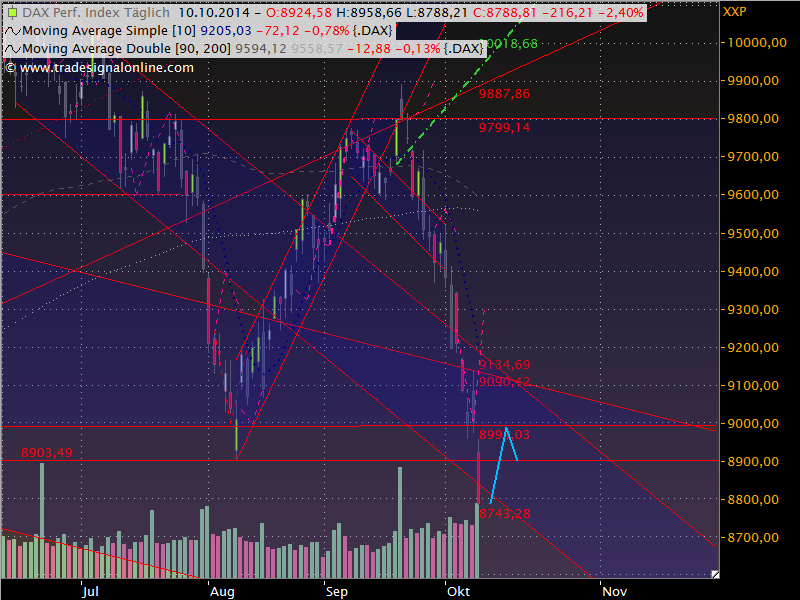 Dax Outlook 2014 W42