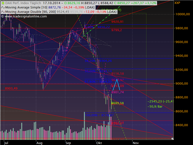 Dax Outlook 2014 W43