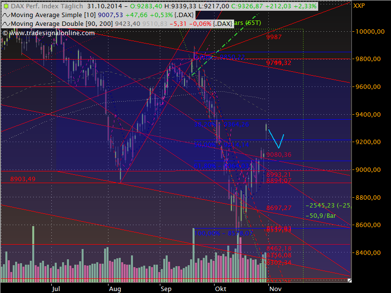 Dax Outlook 2014 W45
