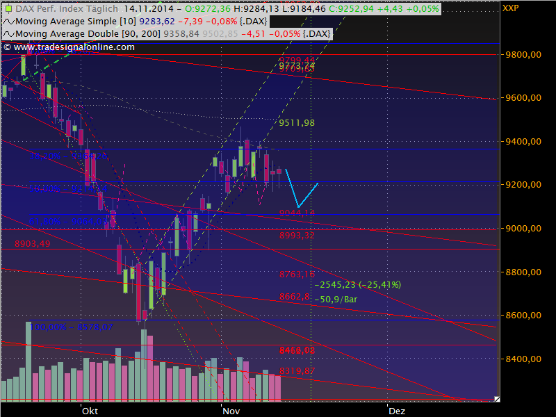 Dax Outlook 2014 W47
