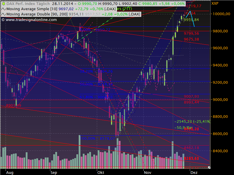 Dax Outlook 2014 W49