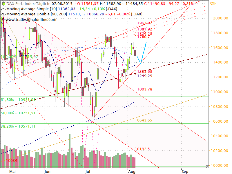 Dax Outlook 2015 W33