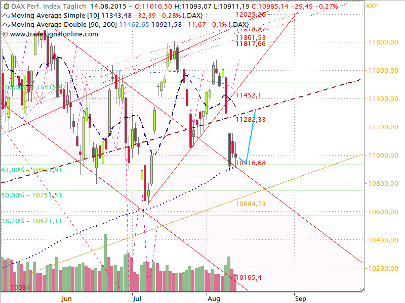 Dax Outlook 2015 W34