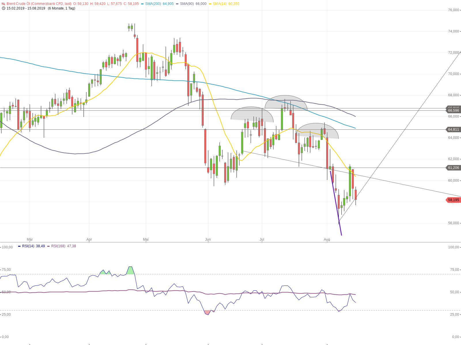 20190815- Brent Crude Oil falling – next Targets 55 or 51$/bbl???