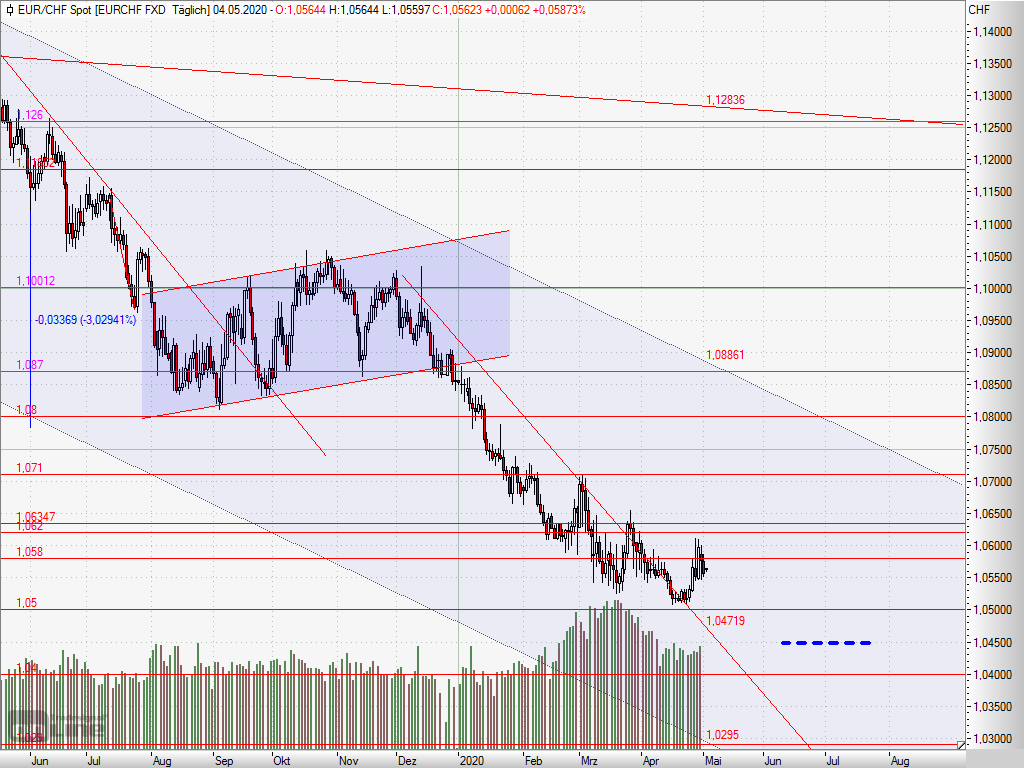 2020503- EUR/CHF – slight recovery, but still in the downtrend