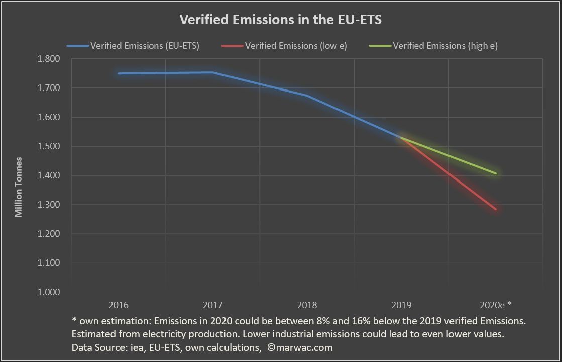 Sharp drop in EU-ETS Emissions estimated due to COVID19